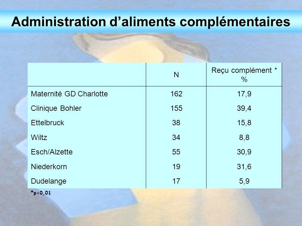 Administration d'aliments complémentaires