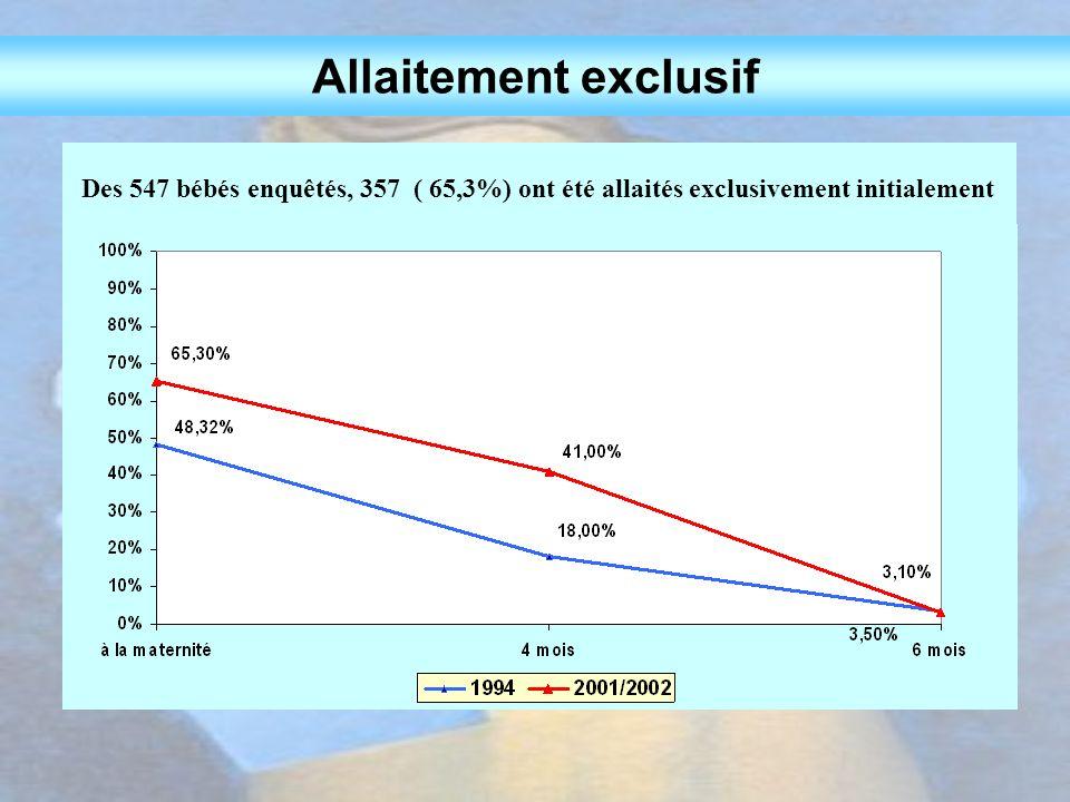Allaitement exclusif Des 547 bébés enquêtés, 357 ( 65,3%) ont été allaités exclusivement initialement.