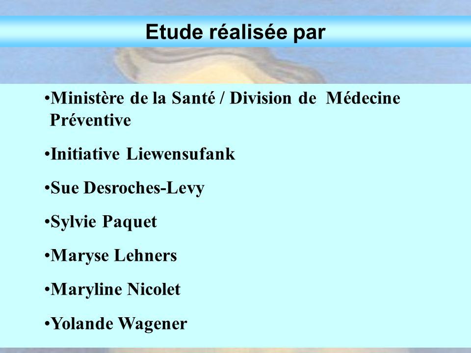 Etude réalisée par Ministère de la Santé / Division de Médecine Préventive. Initiative Liewensufank.