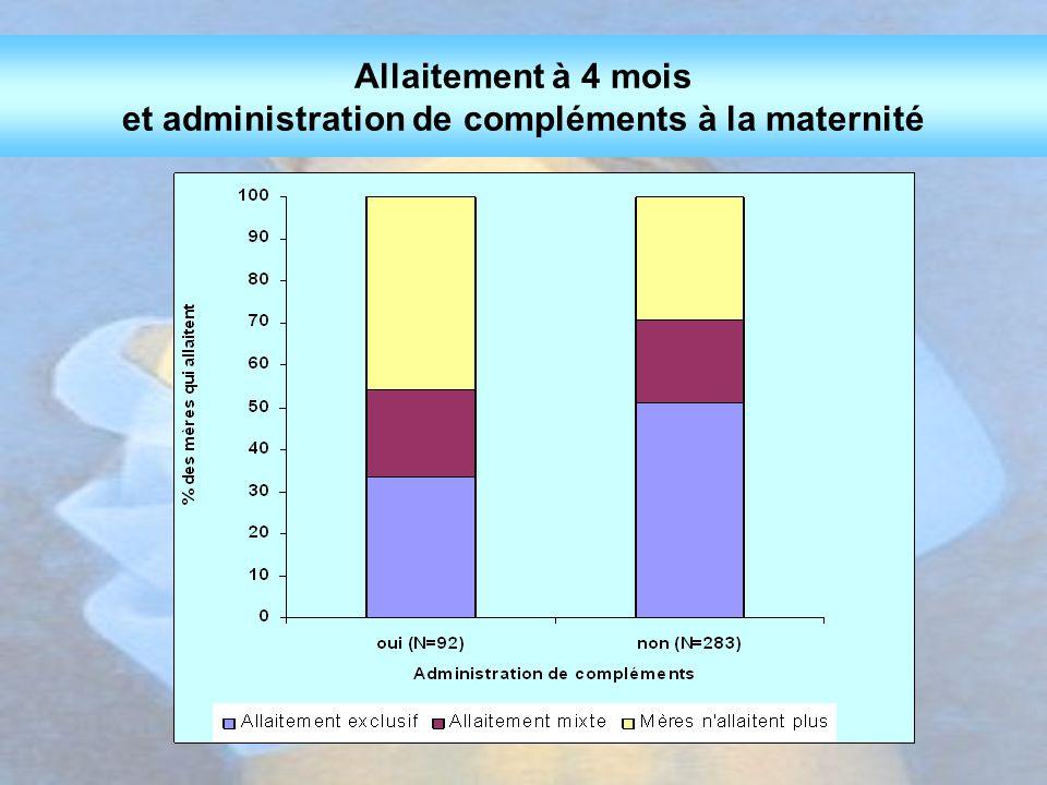 Allaitement à 4 mois et administration de compléments à la maternité
