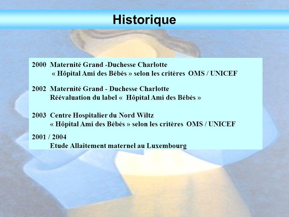 Historique 2000 Maternité Grand -Duchesse Charlotte