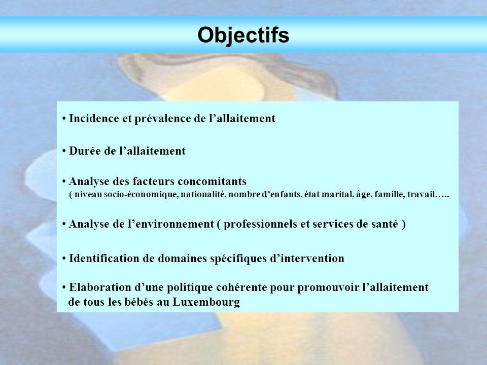 Objectifs Incidence et prévalence de l'allaitement