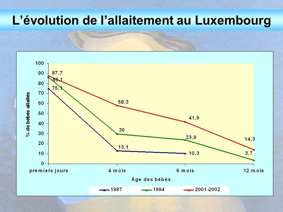 L'évolution de l'allaitement au Luxembourg