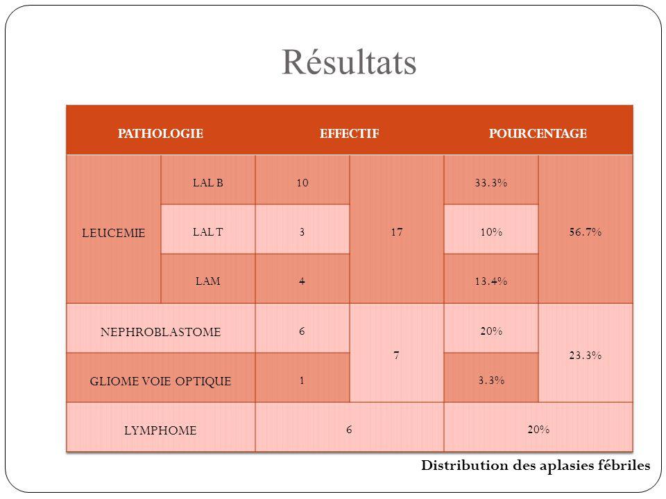 Distribution des aplasies fébriles