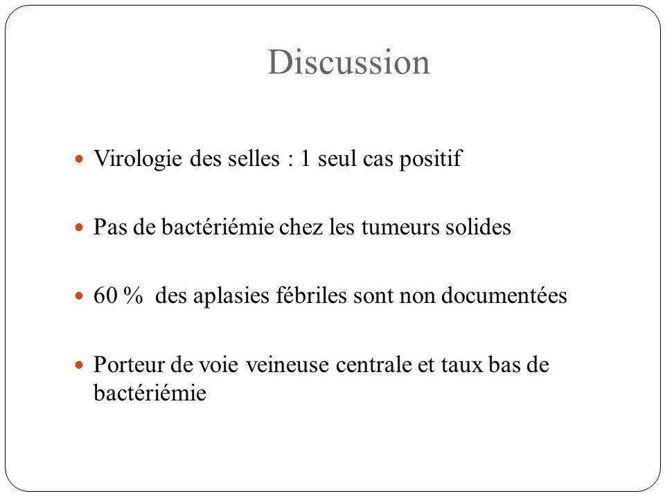 Discussion Virologie des selles : 1 seul cas positif