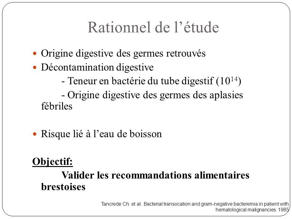 Rationnel de l'étude Origine digestive des germes retrouvés