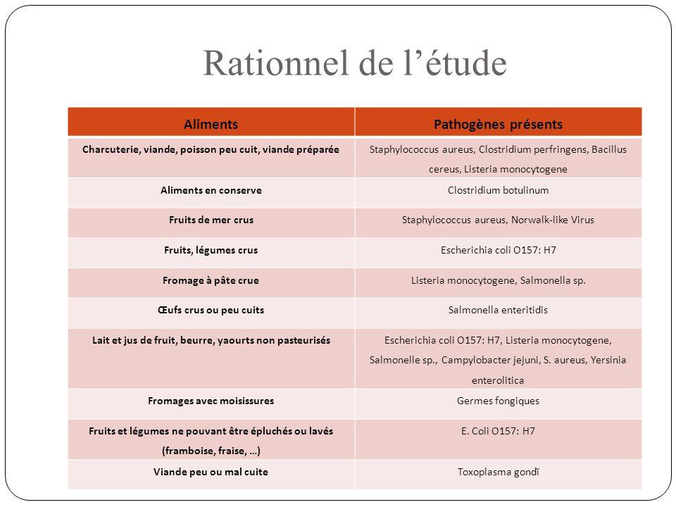 Rationnel de l'étude Aliments. Pathogènes présents. Charcuterie, viande, poisson peu cuit, viande préparée.