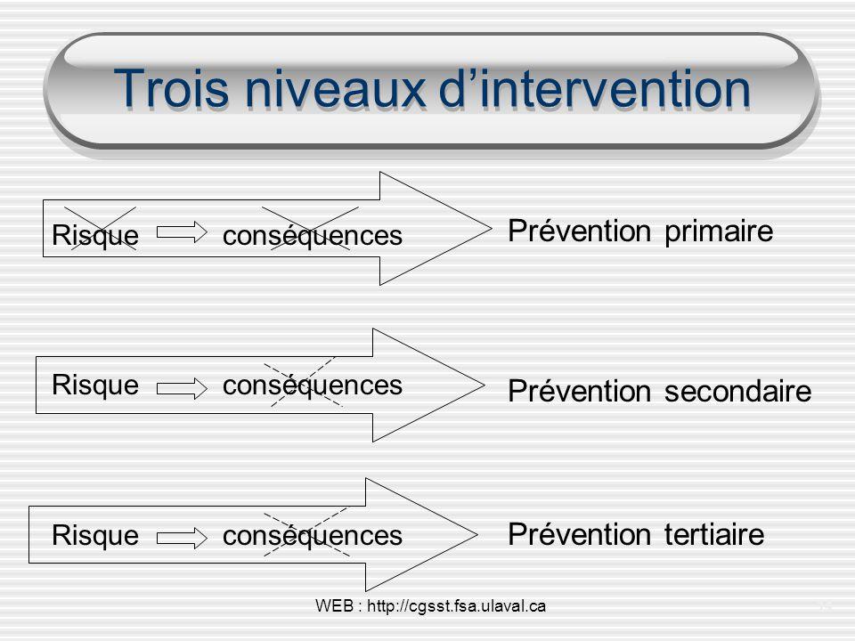 Trois niveaux d'intervention