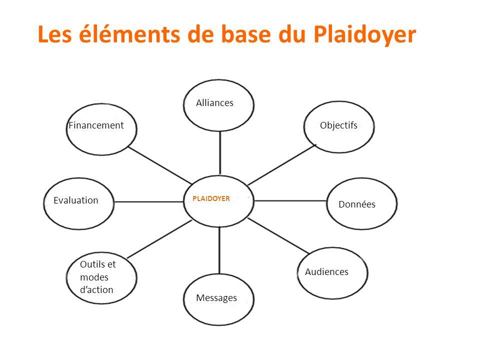 Les éléments de base du Plaidoyer