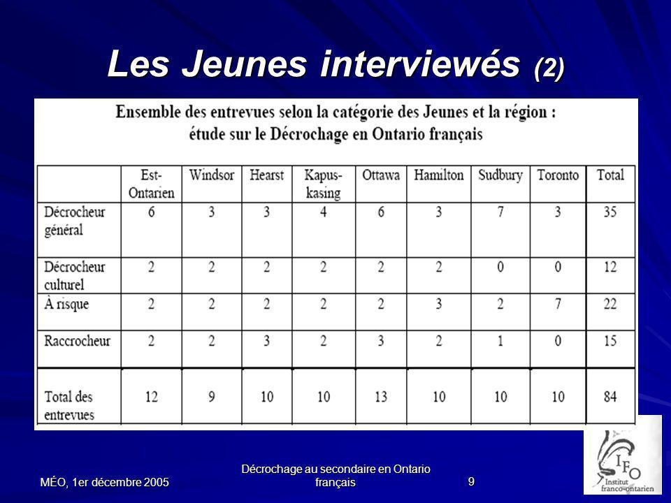 Les Jeunes interviewés (2)