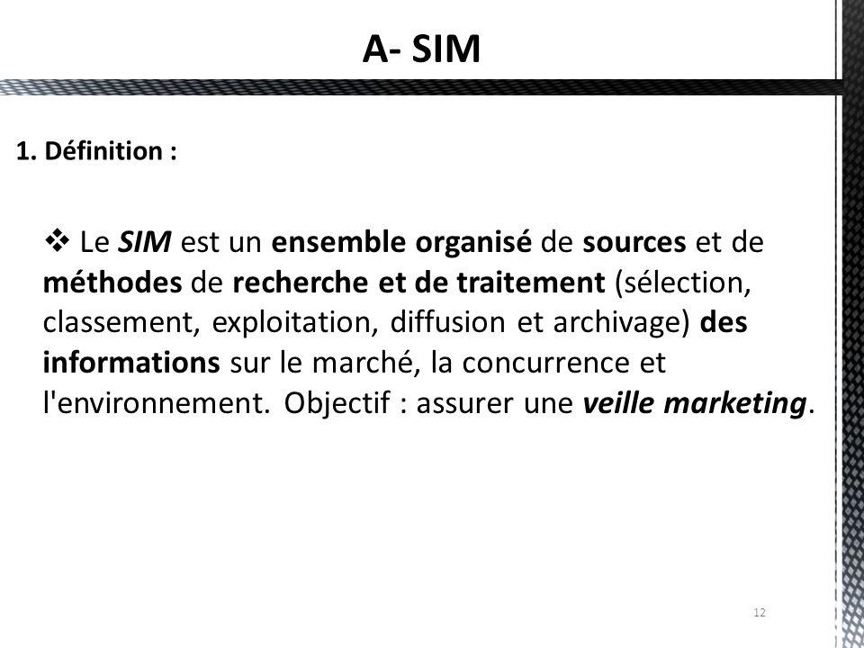 A- SIM 1. Définition :