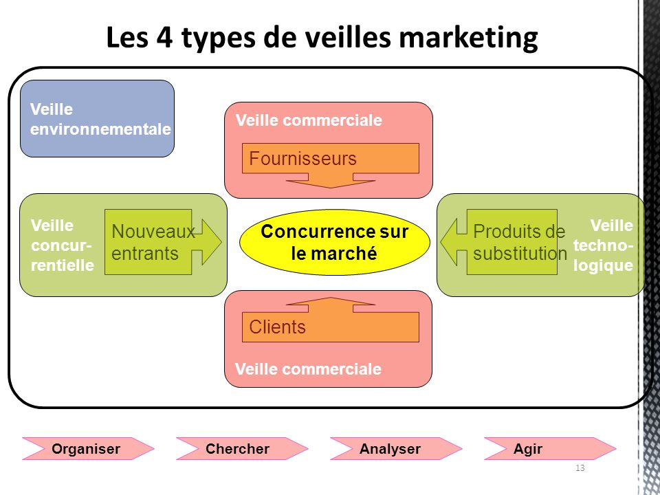 Les 4 types de veilles marketing