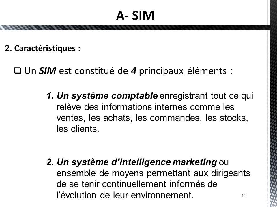 A- SIM 2. Caractéristiques :