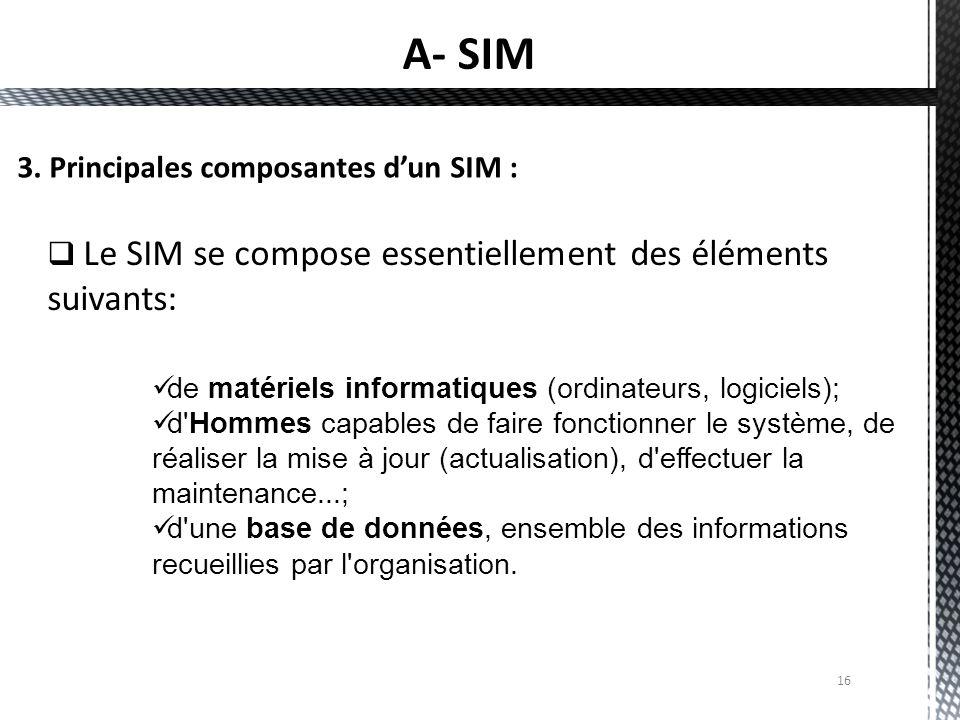 A- SIM 3. Principales composantes d'un SIM :