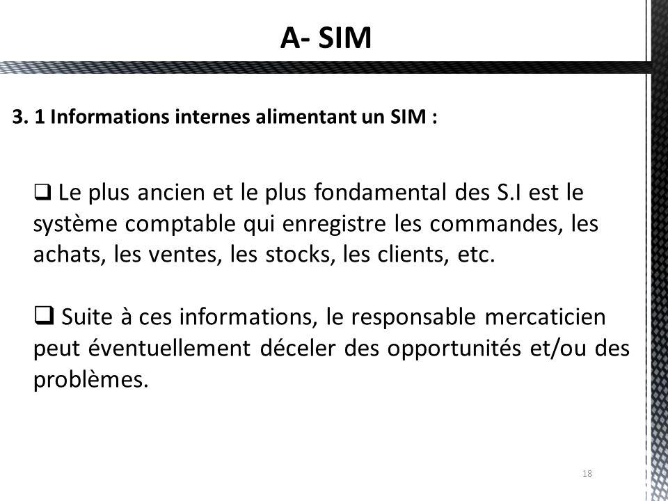 A- SIM 3. 1 Informations internes alimentant un SIM :