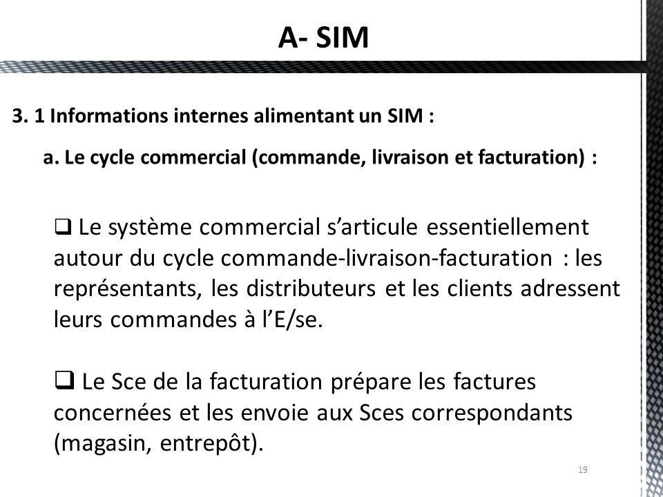 A- SIM 3. 1 Informations internes alimentant un SIM : a. Le cycle commercial (commande, livraison et facturation) :