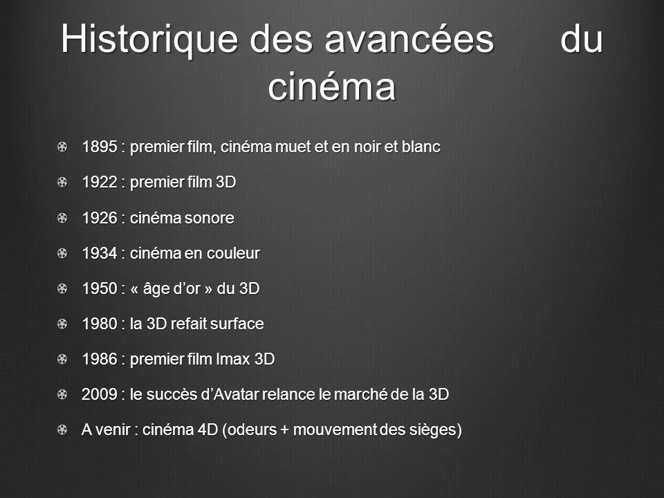 Historique des avancées du cinéma