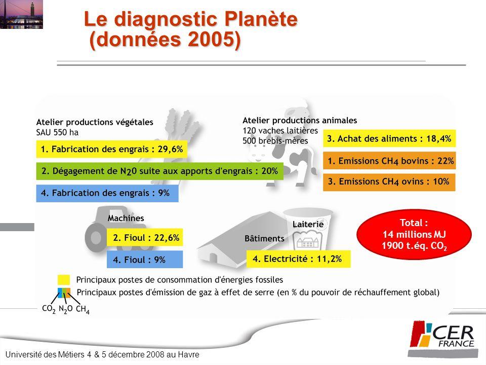 Le diagnostic Planète (données 2005)