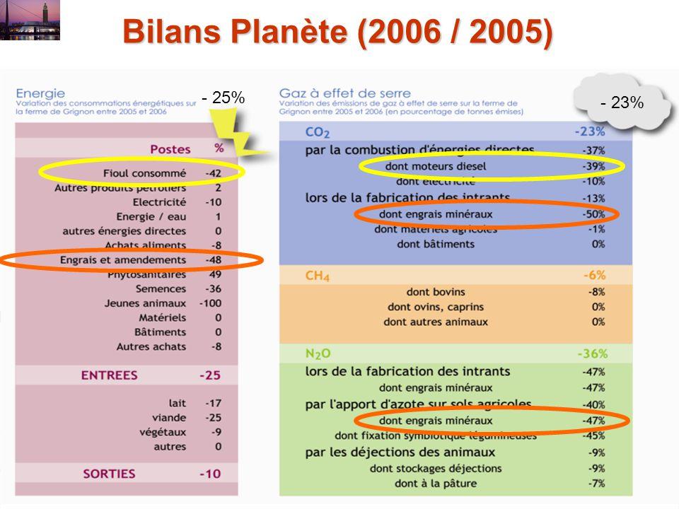 Bilans Planète (2006 / 2005) - 25% - 23%