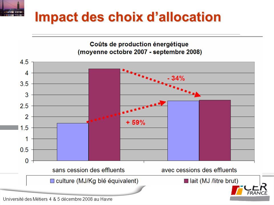 Impact des choix d'allocation