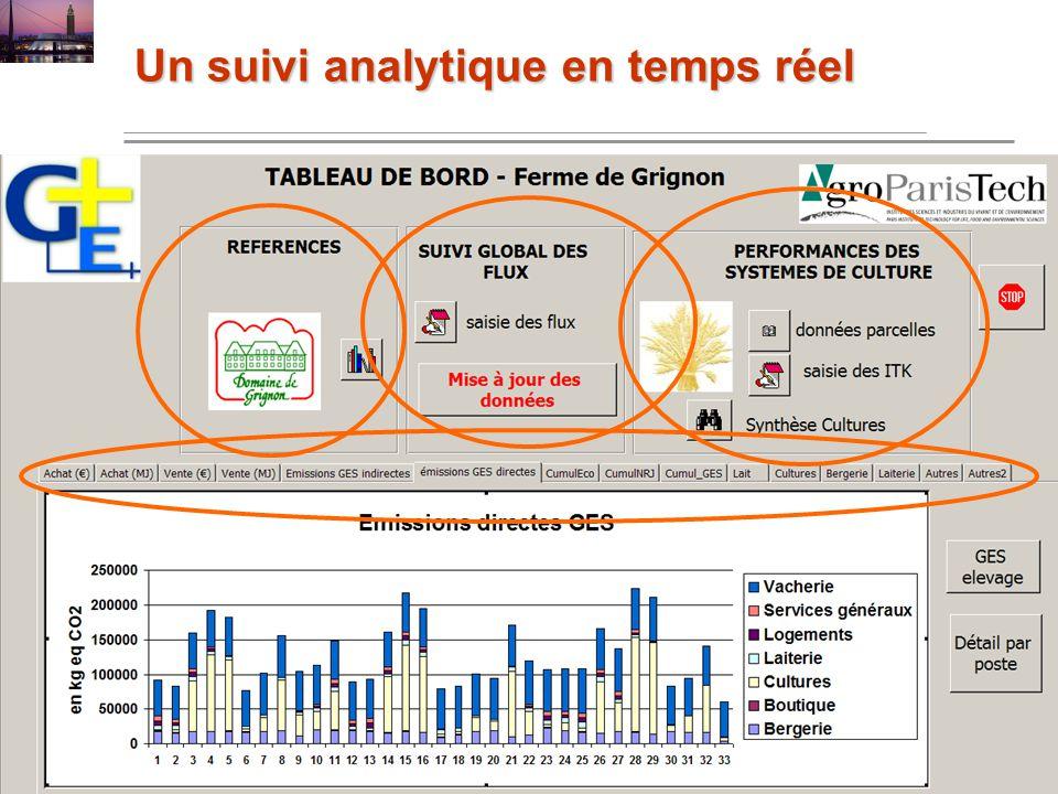 Un suivi analytique en temps réel