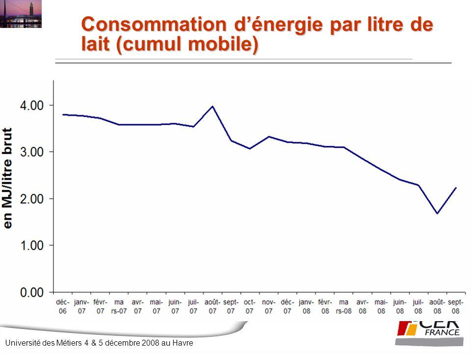 Consommation d'énergie par litre de lait (cumul mobile)