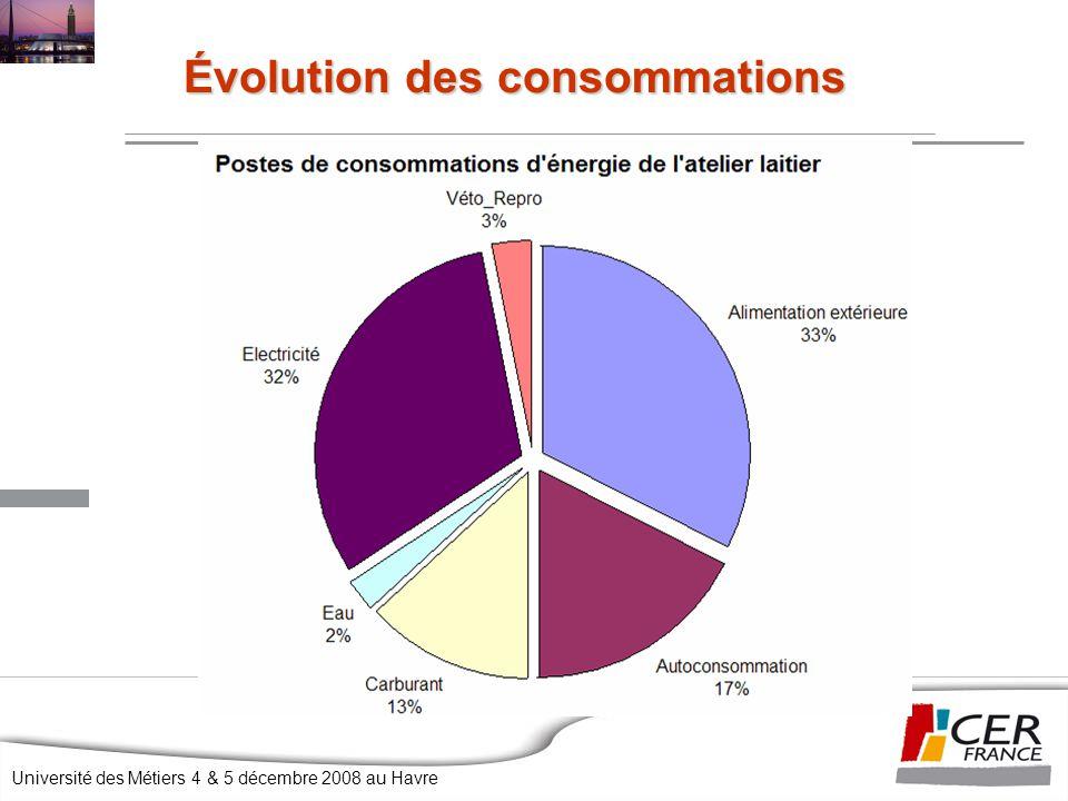 Évolution des consommations
