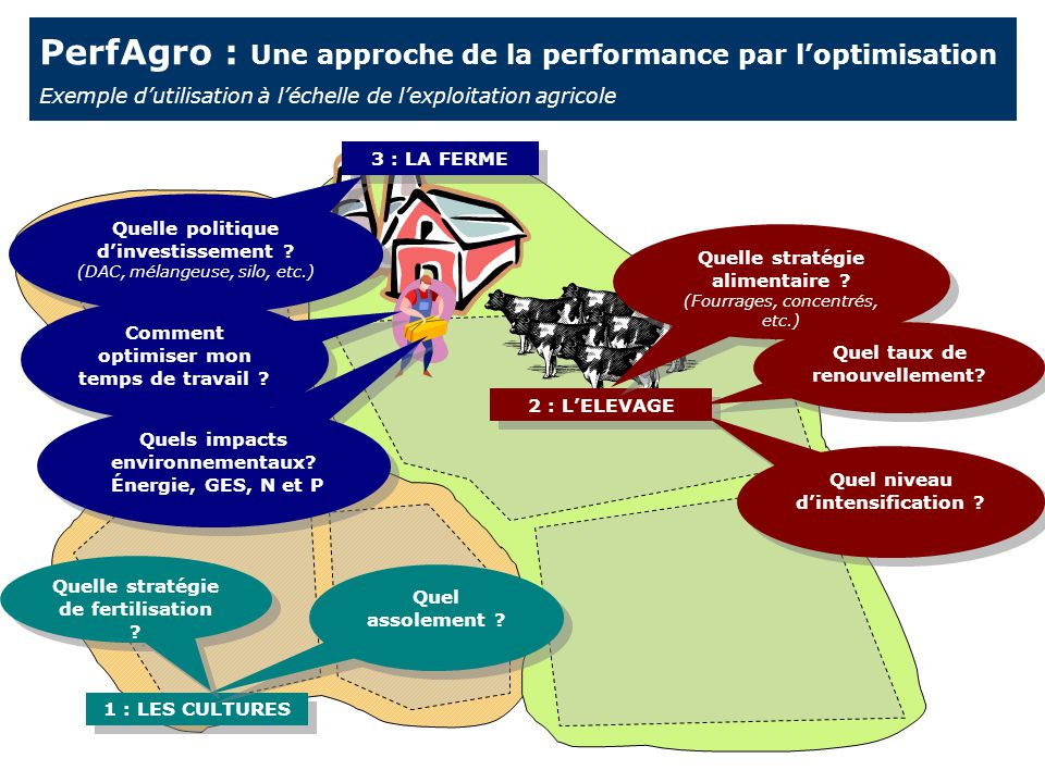 zone 1 PerfAgro : Une approche de la performance par l'optimisation