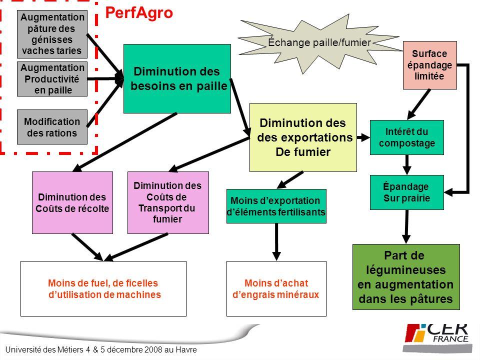 PerfAgro Diminution des besoins en paille des exportations De fumier