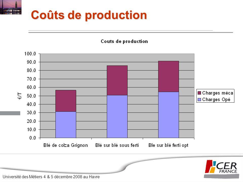 Coûts de production