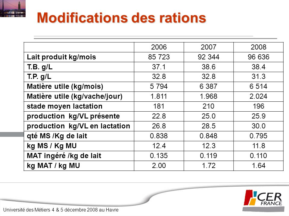 Modifications des rations