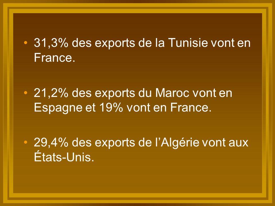 31,3% des exports de la Tunisie vont en France.