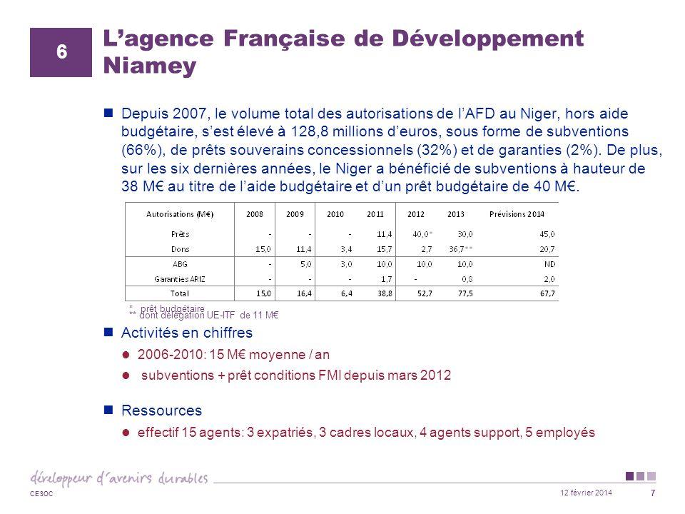 L'agence Française de Développement Niamey