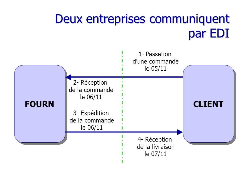 Deux entreprises communiquent par EDI