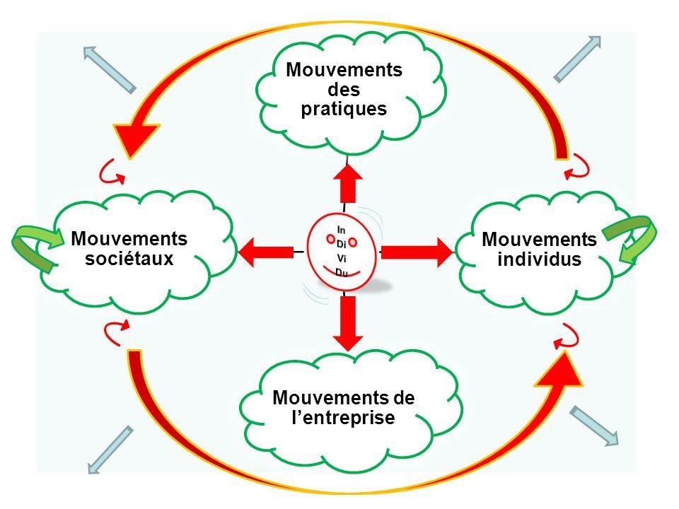 Mouvements des pratiques Mouvements de l'entreprise