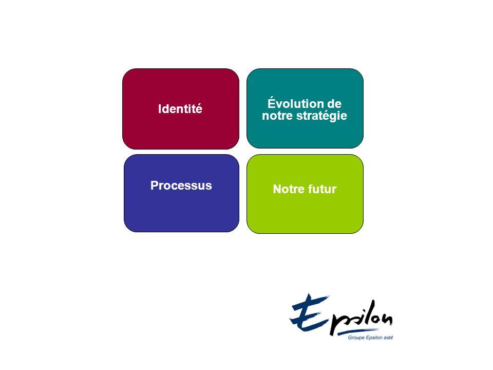 Identité Évolution de notre stratégie Processus Notre futur