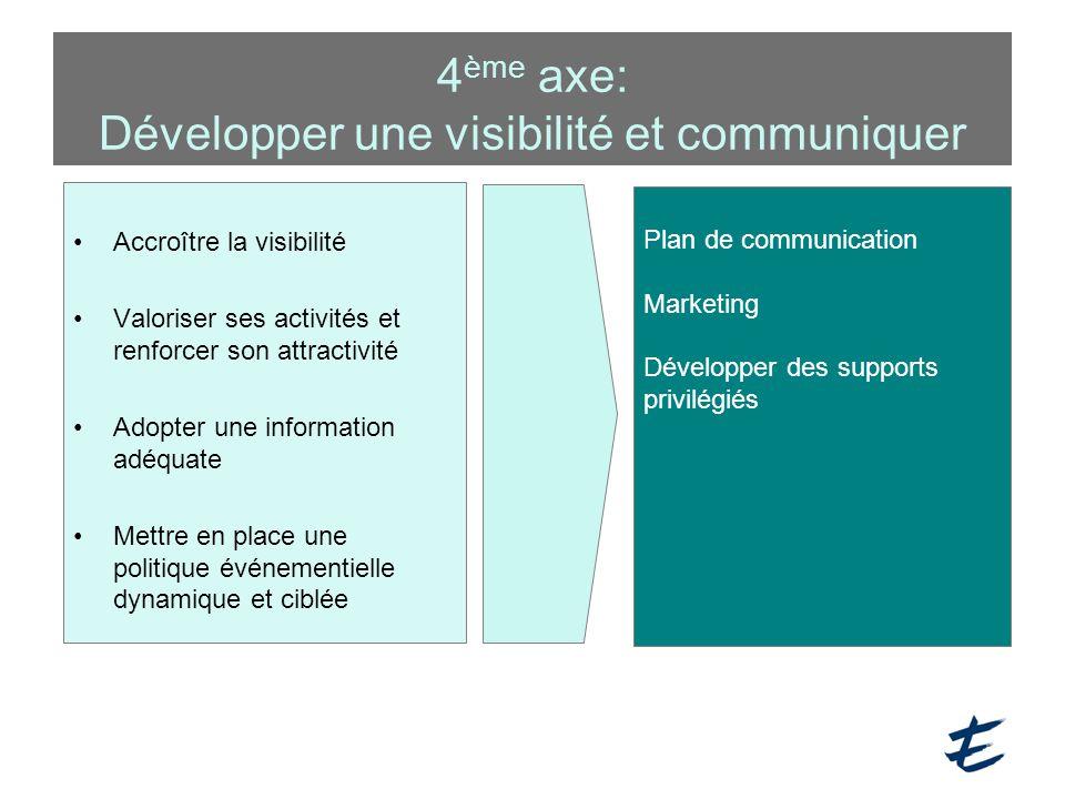 4ème axe: Développer une visibilité et communiquer