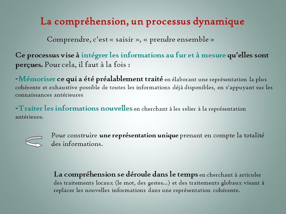 La compréhension, un processus dynamique