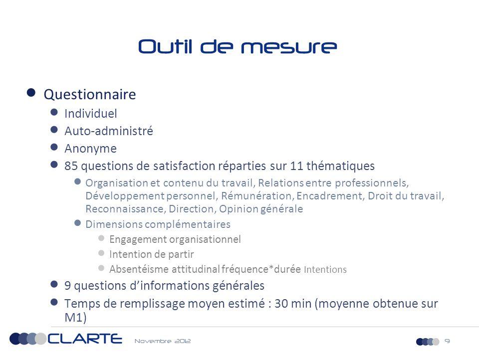 Outil de mesure Questionnaire Individuel Auto-administré Anonyme
