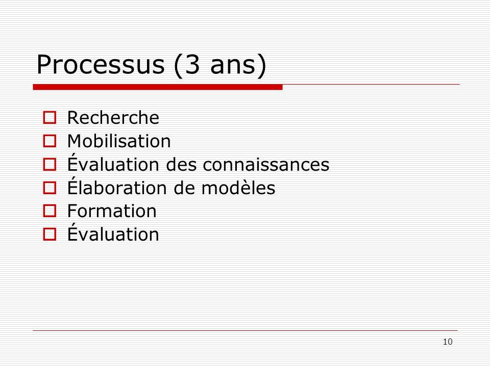 Processus (3 ans) Recherche Mobilisation Évaluation des connaissances
