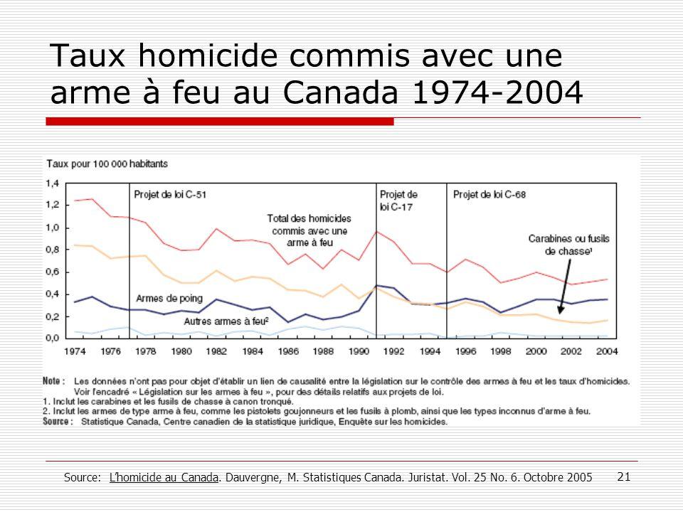 Taux homicide commis avec une arme à feu au Canada 1974-2004