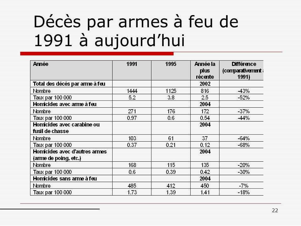 Décès par armes à feu de 1991 à aujourd'hui