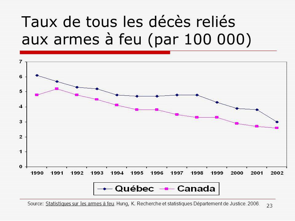 Taux de tous les décès reliés aux armes à feu (par 100 000)