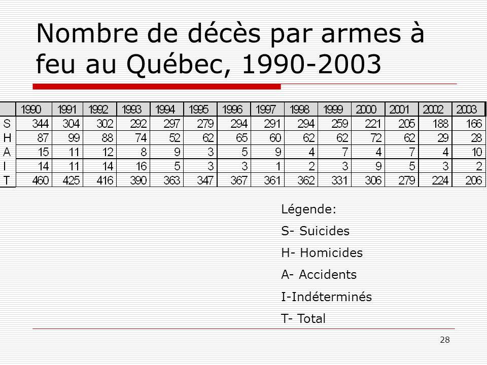 Nombre de décès par armes à feu au Québec, 1990-2003
