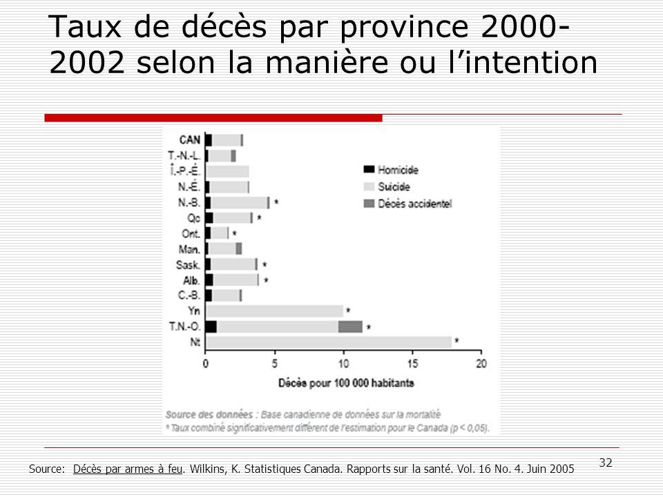 Taux de décès par province 2000-2002 selon la manière ou l'intention