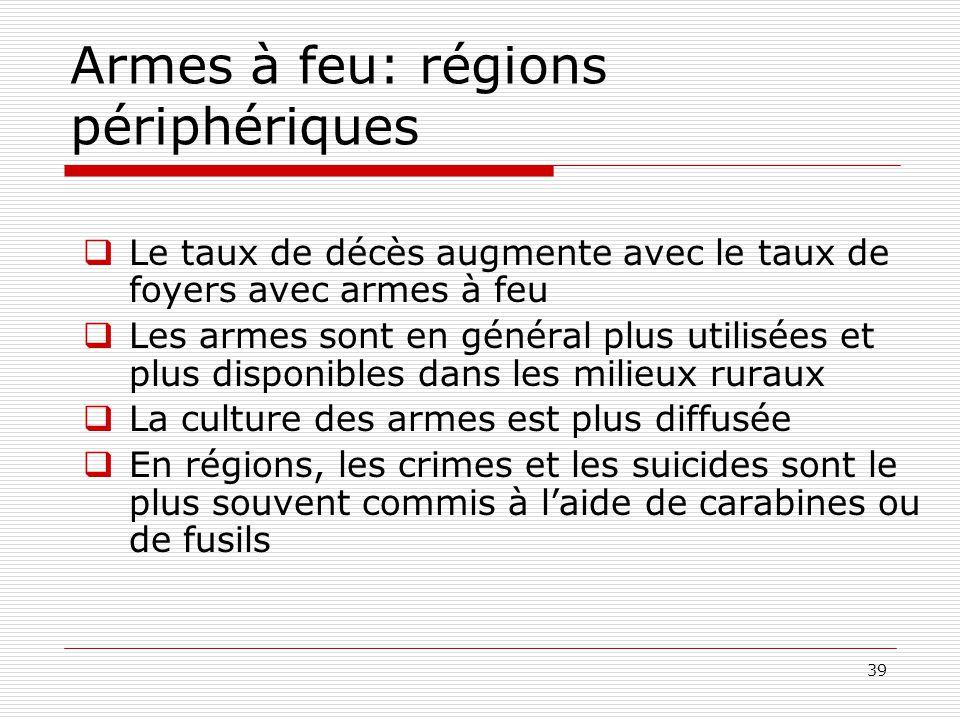 Armes à feu: régions périphériques
