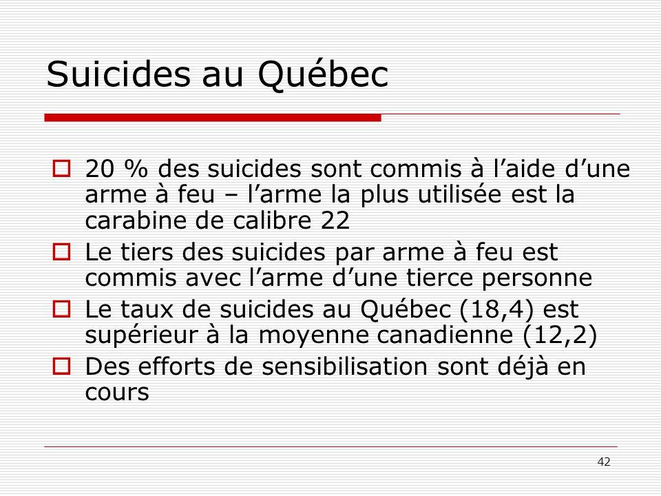 Suicides au Québec 20 % des suicides sont commis à l'aide d'une arme à feu – l'arme la plus utilisée est la carabine de calibre 22.