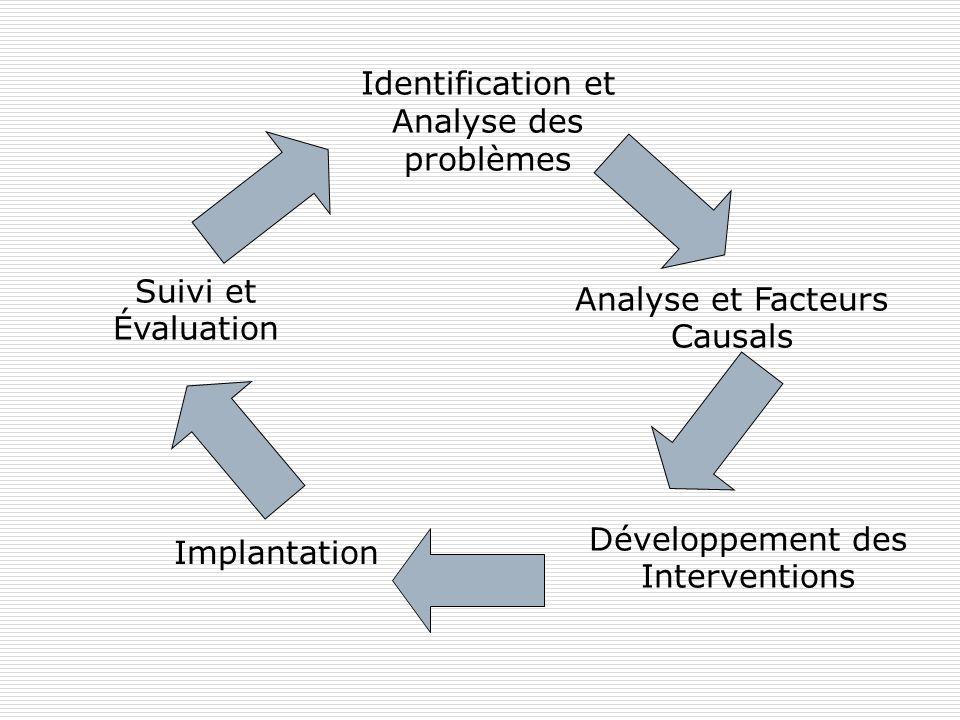 Identification et Analyse des problèmes