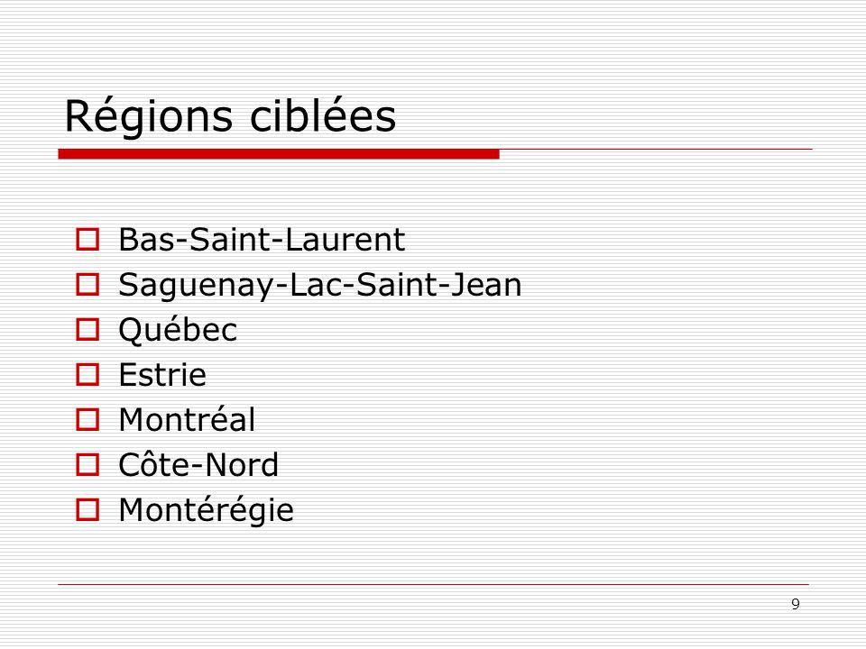 Régions ciblées Bas-Saint-Laurent Saguenay-Lac-Saint-Jean Québec