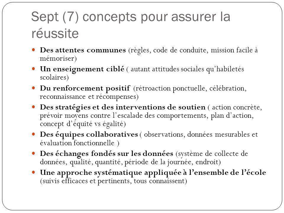 Sept (7) concepts pour assurer la réussite